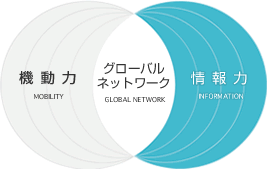 MONILITY/GLOBAL NETWORK/INFOMATION